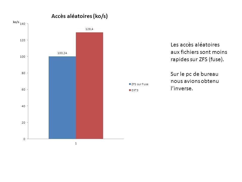 Les accès aléatoires aux fichiers sont moins rapides sur ZFS (fuse).