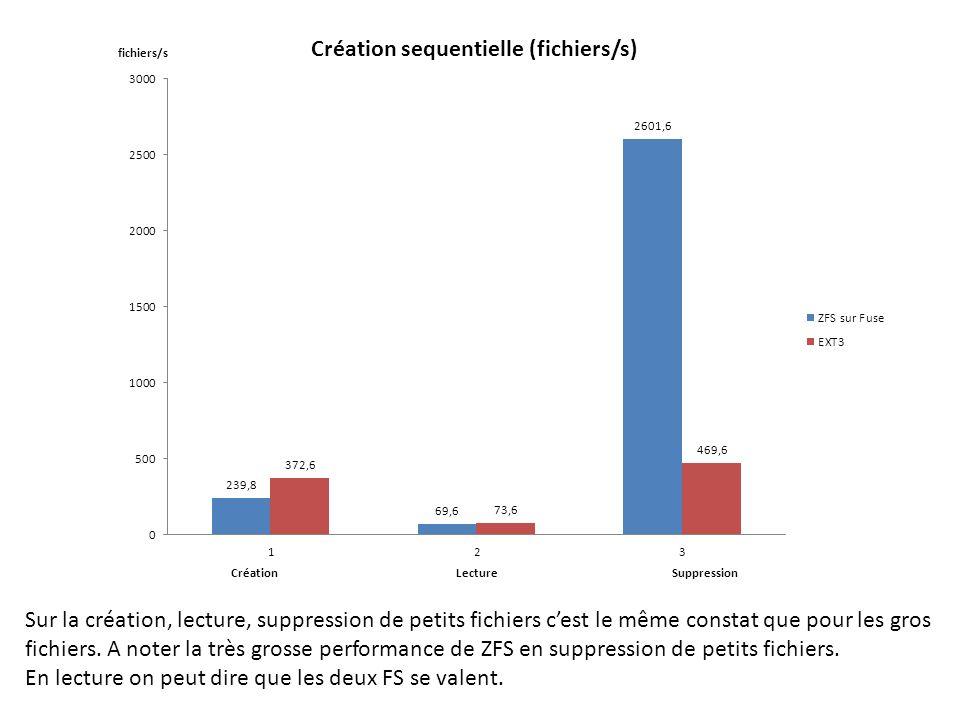 Sur la création, lecture, suppression de petits fichiers c'est le même constat que pour les gros fichiers. A noter la très grosse performance de ZFS en suppression de petits fichiers.