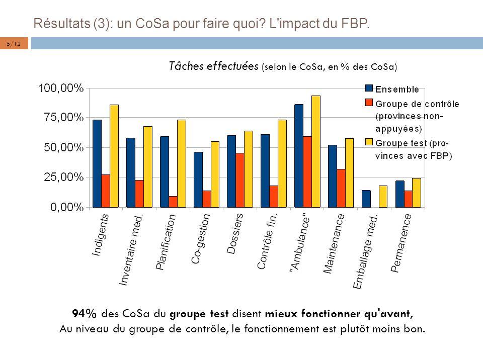 Résultats (3): un CoSa pour faire quoi L impact du FBP.