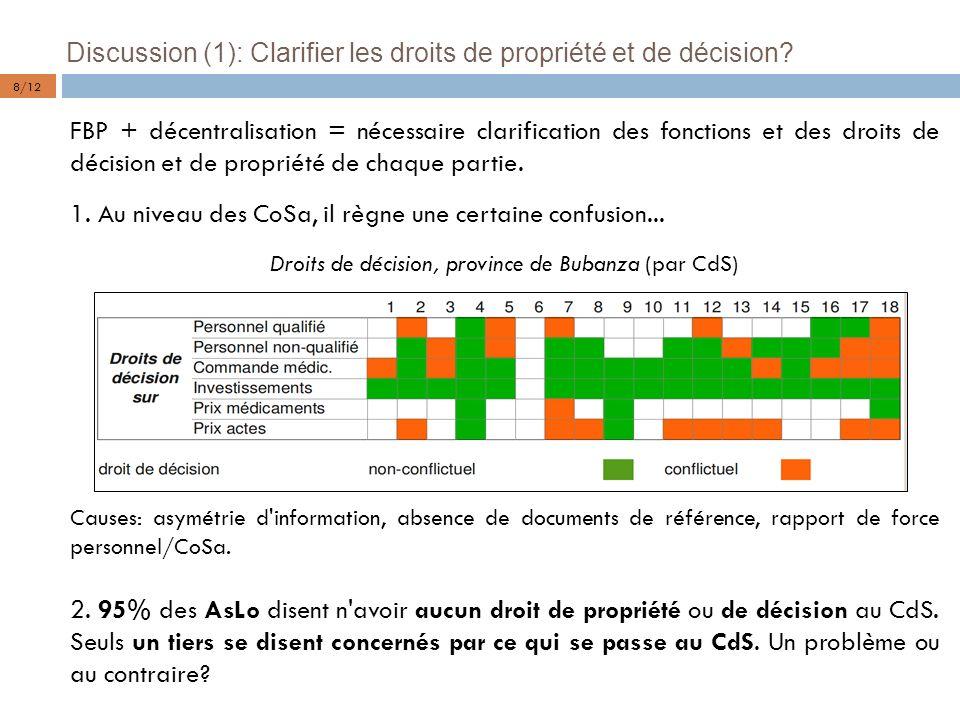 Droits de décision, province de Bubanza (par CdS)