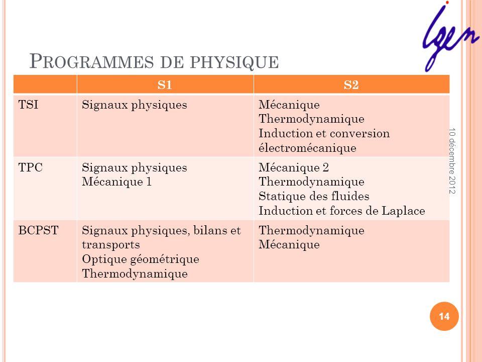 Programmes de physique