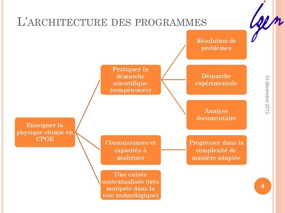 L'architecture des programmes