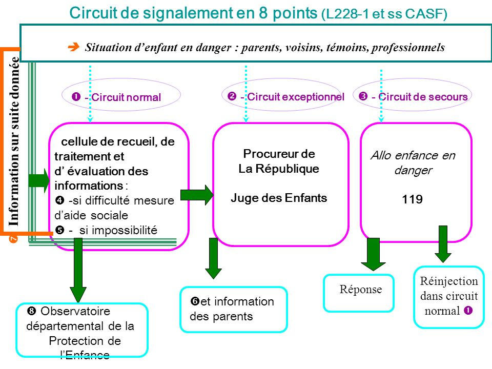 Circuit de signalement en 8 points (L228-1 et ss CASF)