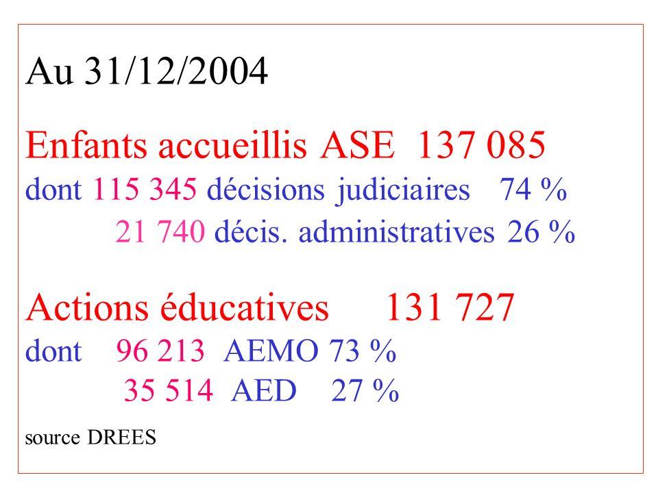 Au 31/12/2004 Enfants accueillis ASE 137 085 dont 115 345 décisions judiciaires 74 % 21 740 décis.