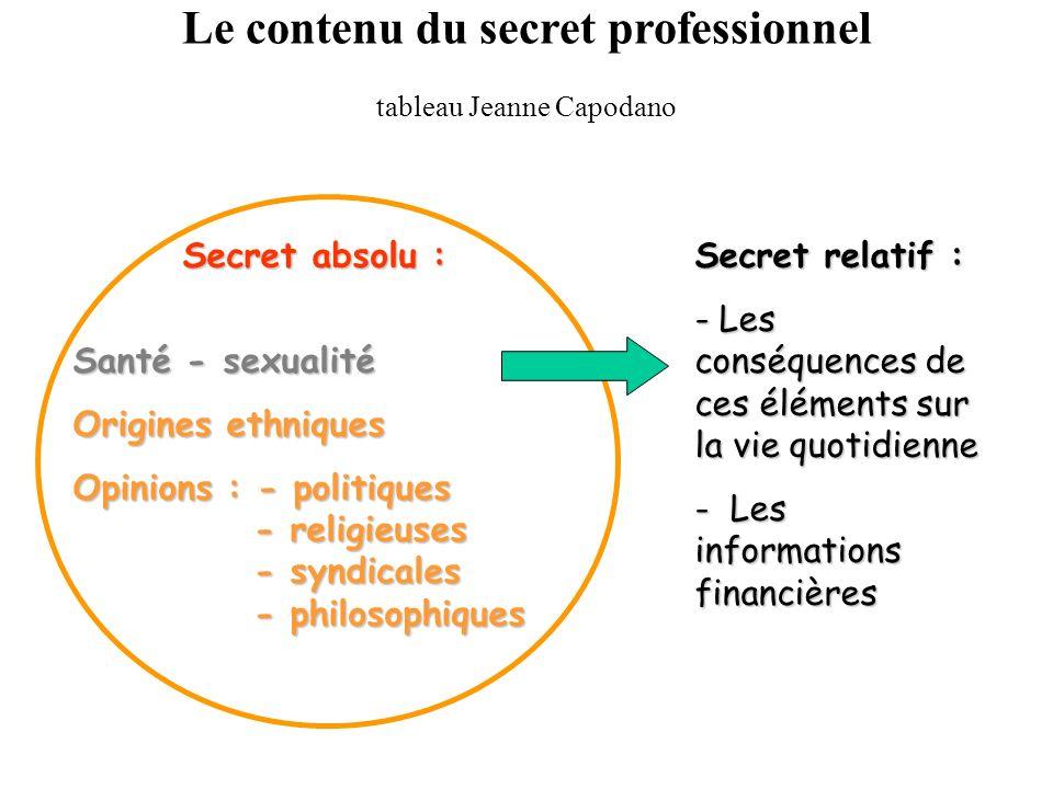 Le contenu du secret professionnel tableau Jeanne Capodano