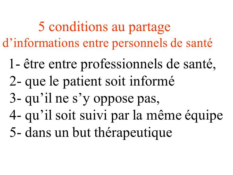 5 conditions au partage d'informations entre personnels de santé 1- être entre professionnels de santé, 2- que le patient soit informé 3- qu'il ne s'y oppose pas, 4- qu'il soit suivi par la même équipe 5- dans un but thérapeutique