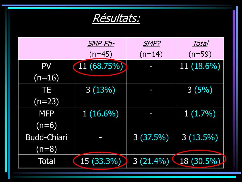 Résultats: PV (n=16) 11 (68.75%) - 11 (18.6%) TE (n=23) 3 (13%) 3 (5%)