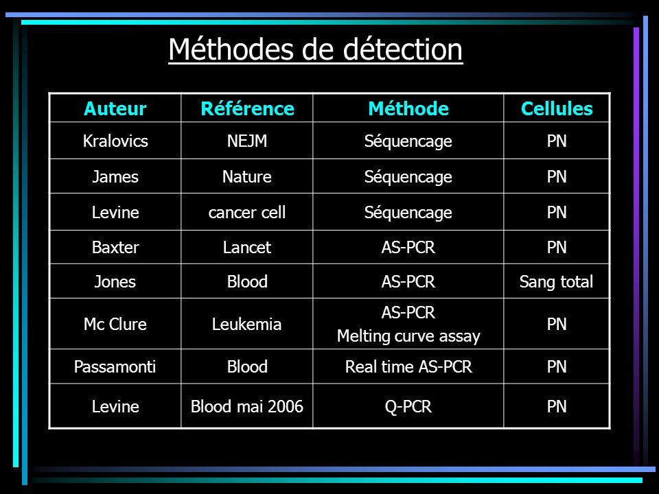 Méthodes de détection Auteur Référence Méthode Cellules Kralovics NEJM