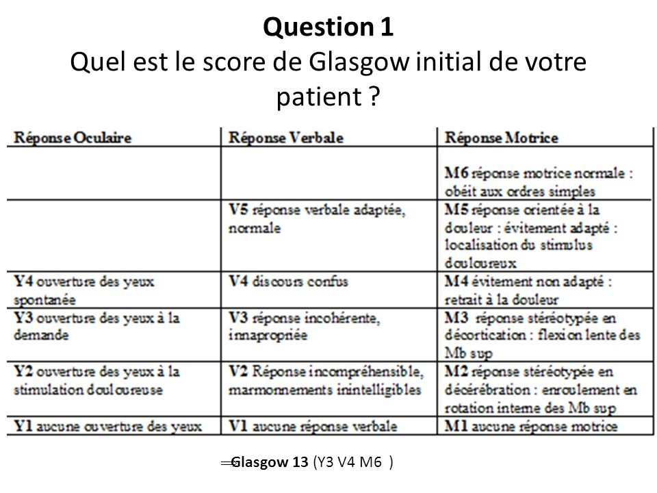 Question 1 Quel est le score de Glasgow initial de votre patient
