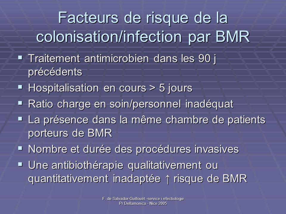 Facteurs de risque de la colonisation/infection par BMR