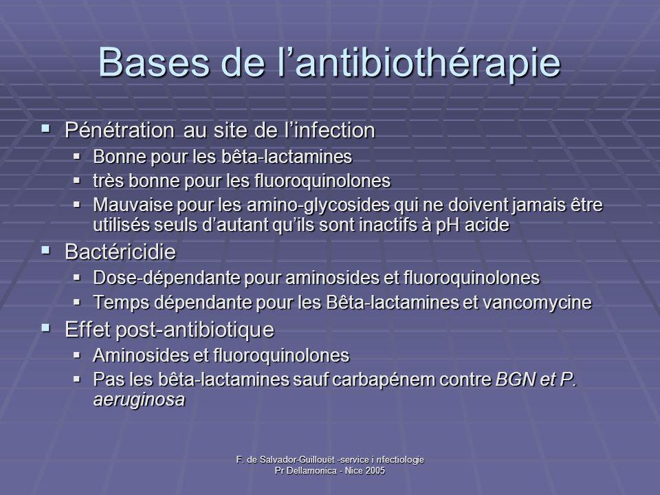 Bases de l'antibiothérapie