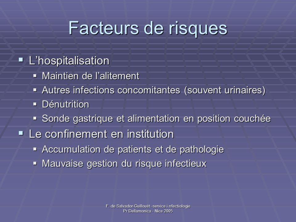 Facteurs de risques L'hospitalisation Le confinement en institution