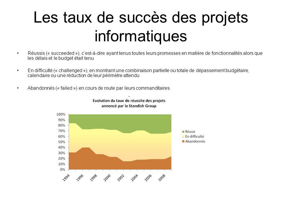 Les taux de succès des projets informatiques