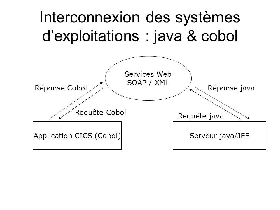 Interconnexion des systèmes d'exploitations : java & cobol