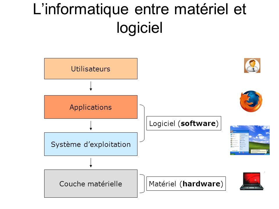 L'informatique entre matériel et logiciel