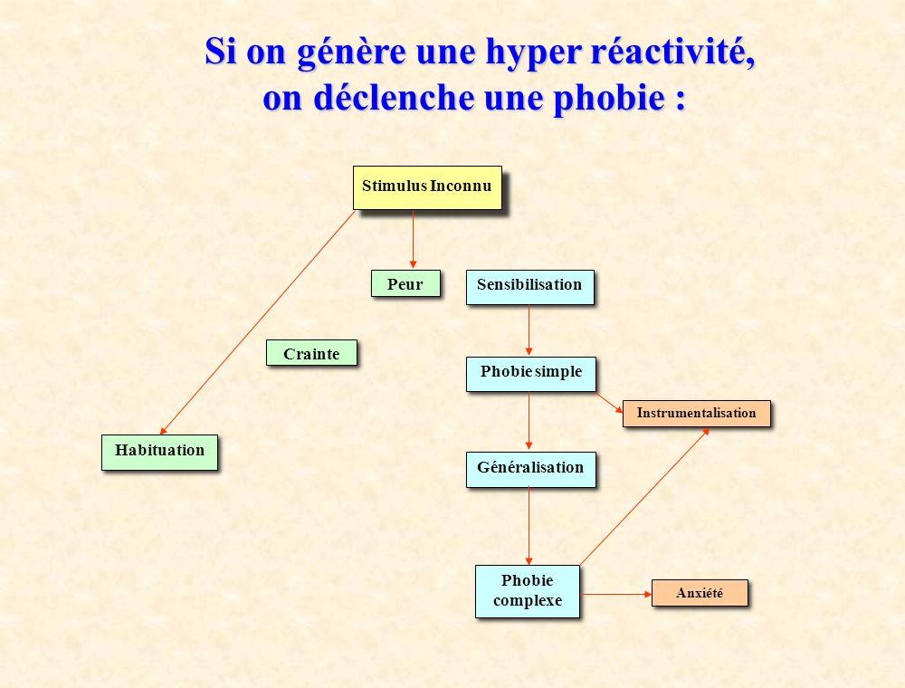 Si on génère une hyper réactivité, on déclenche une phobie :