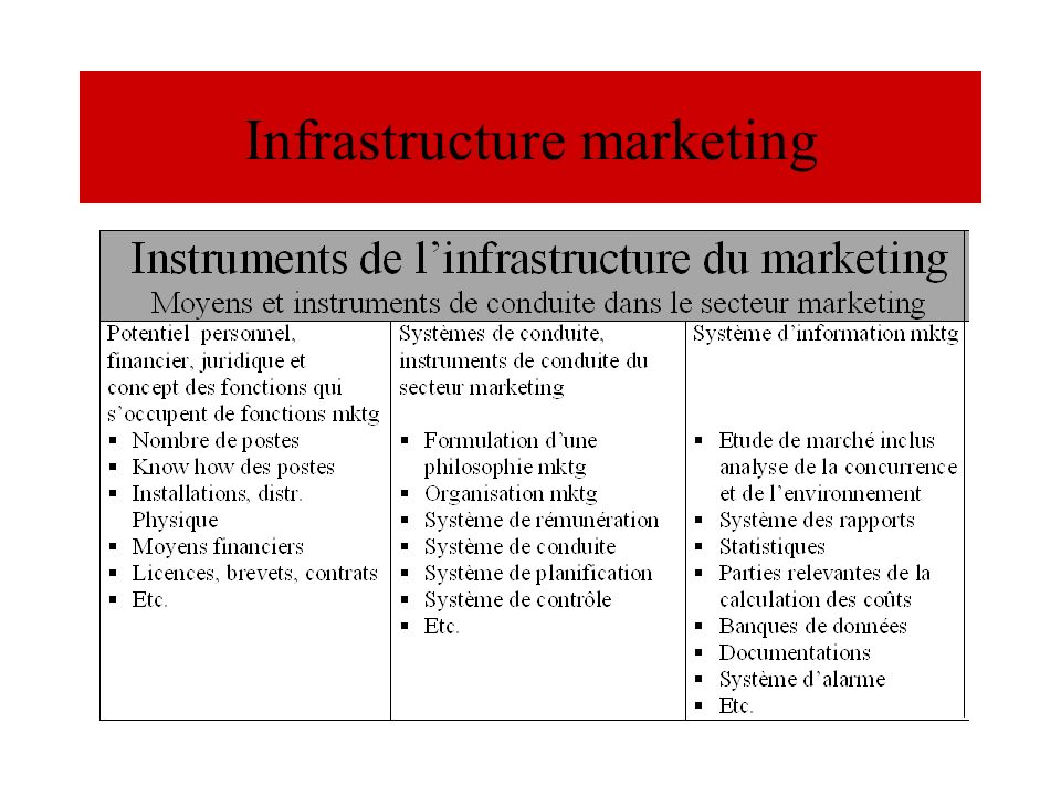 Infrastructure marketing