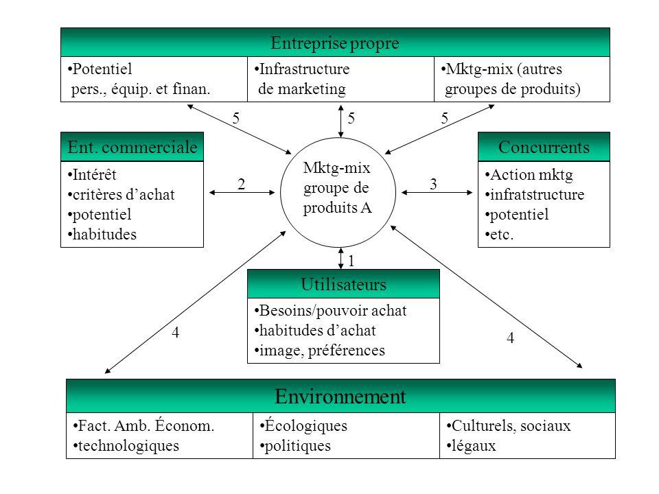Environnement Entreprise propre Ent. commerciale Concurrents