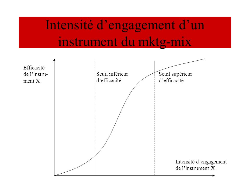 Intensité d'engagement d'un instrument du mktg-mix