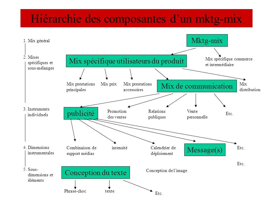 Hiérarchie des composantes d'un mktg-mix