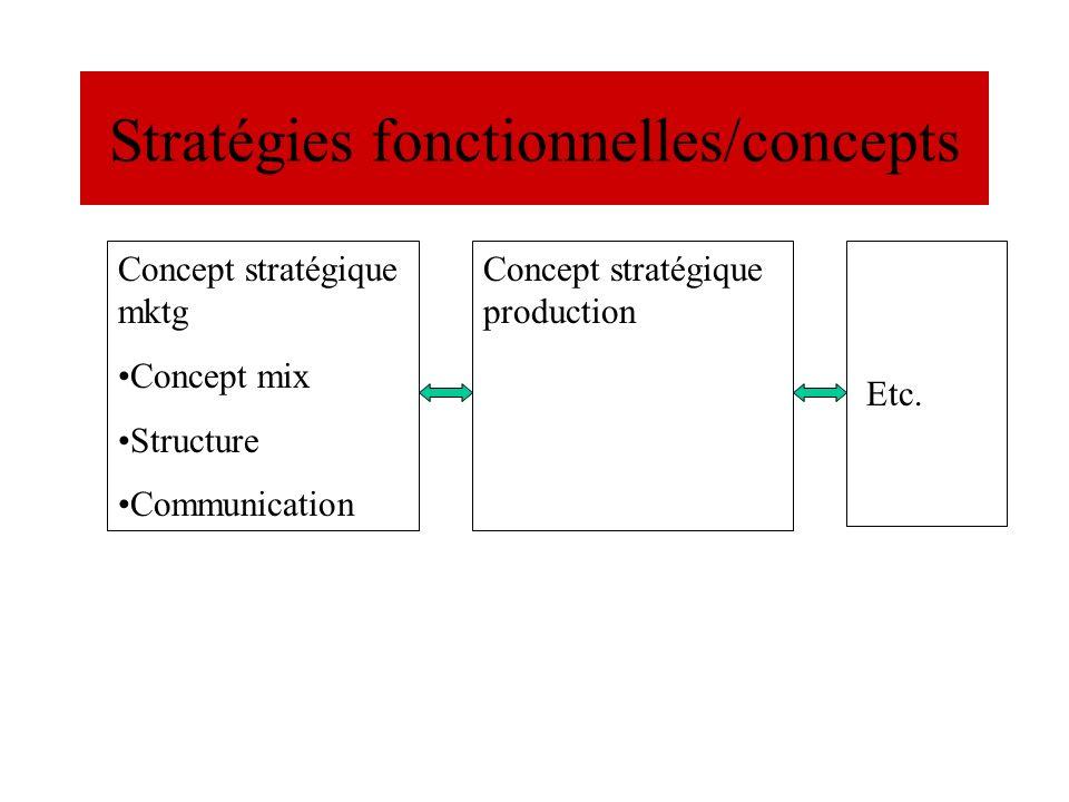 Stratégies fonctionnelles/concepts