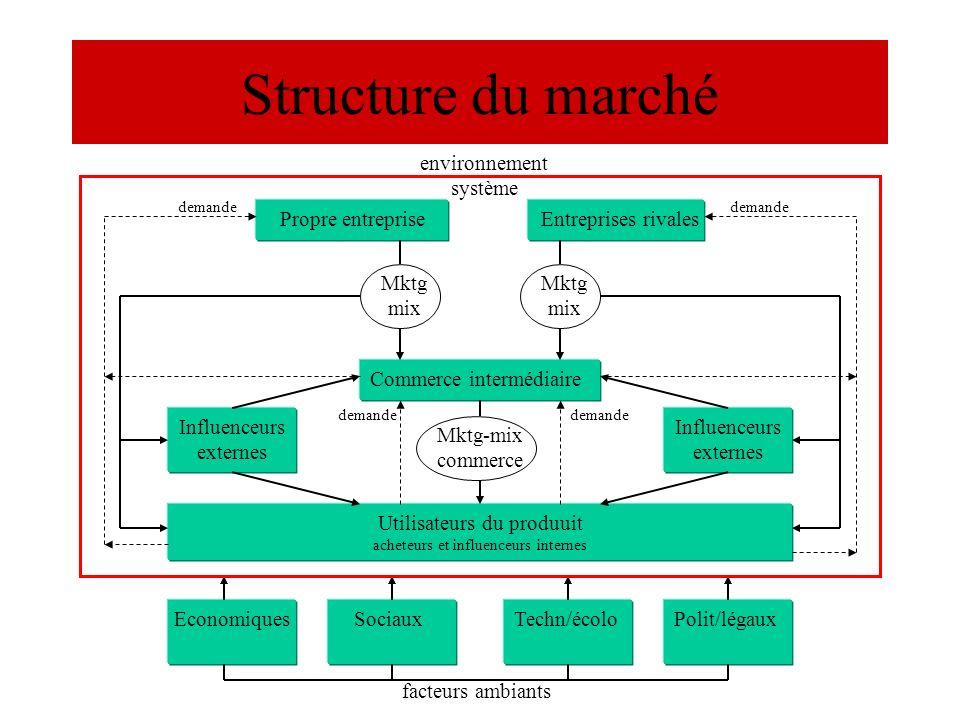 Structure du marché environnement système Propre entreprise