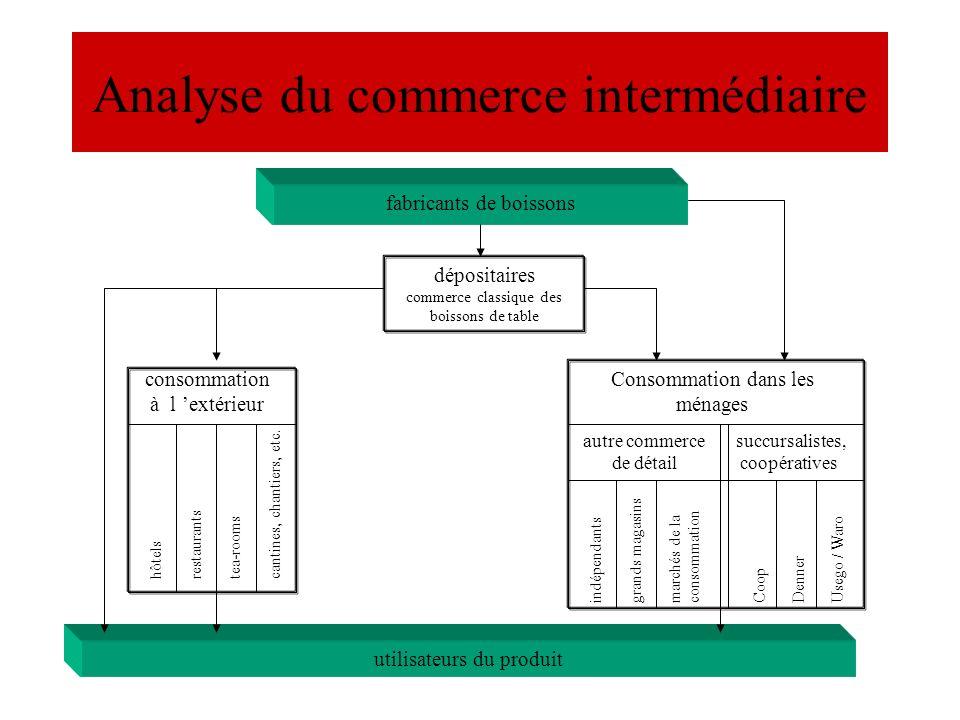 Analyse du commerce intermédiaire