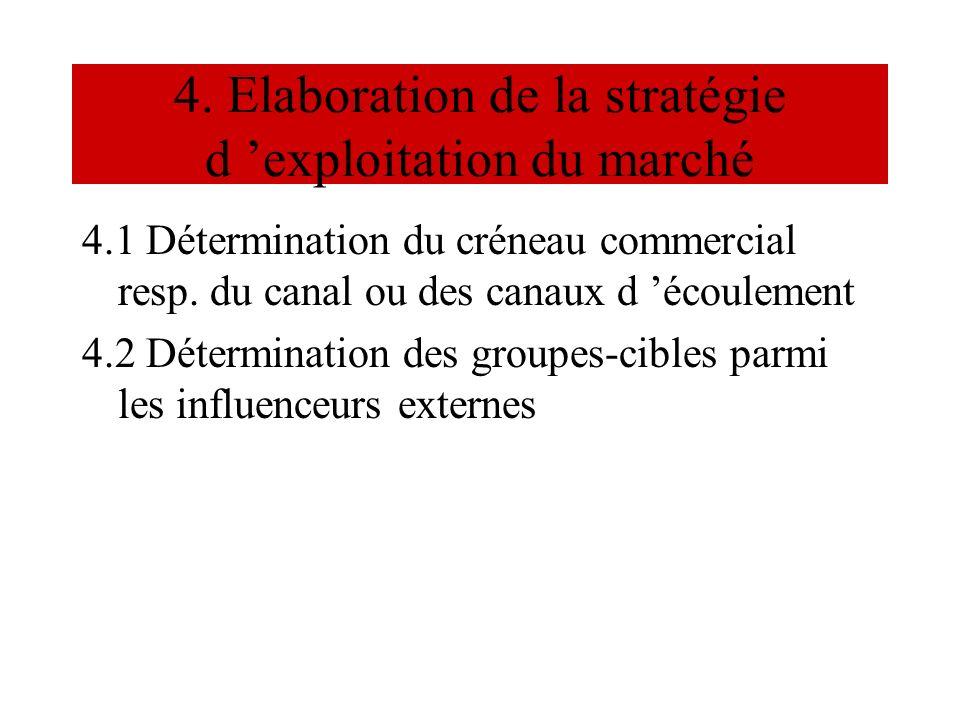 4. Elaboration de la stratégie d 'exploitation du marché