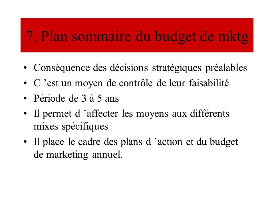 7. Plan sommaire du budget de mktg