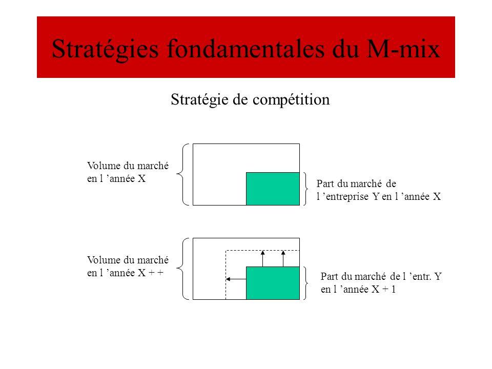 Stratégies fondamentales du M-mix