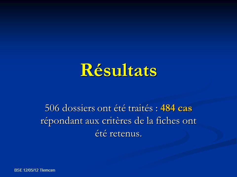 Résultats 506 dossiers ont été traités : 484 cas répondant aux critères de la fiches ont été retenus.