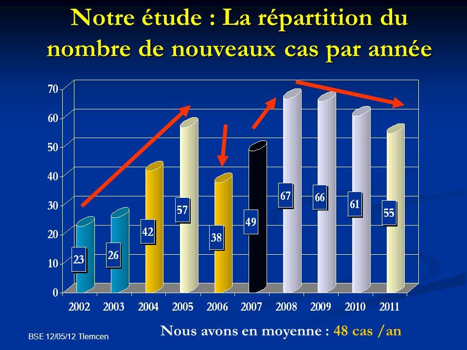 Notre étude : La répartition du nombre de nouveaux cas par année