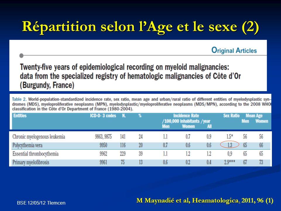 Répartition selon l'Age et le sexe (2)