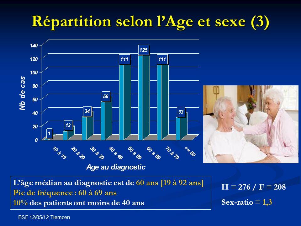 Répartition selon l'Age et sexe (3)