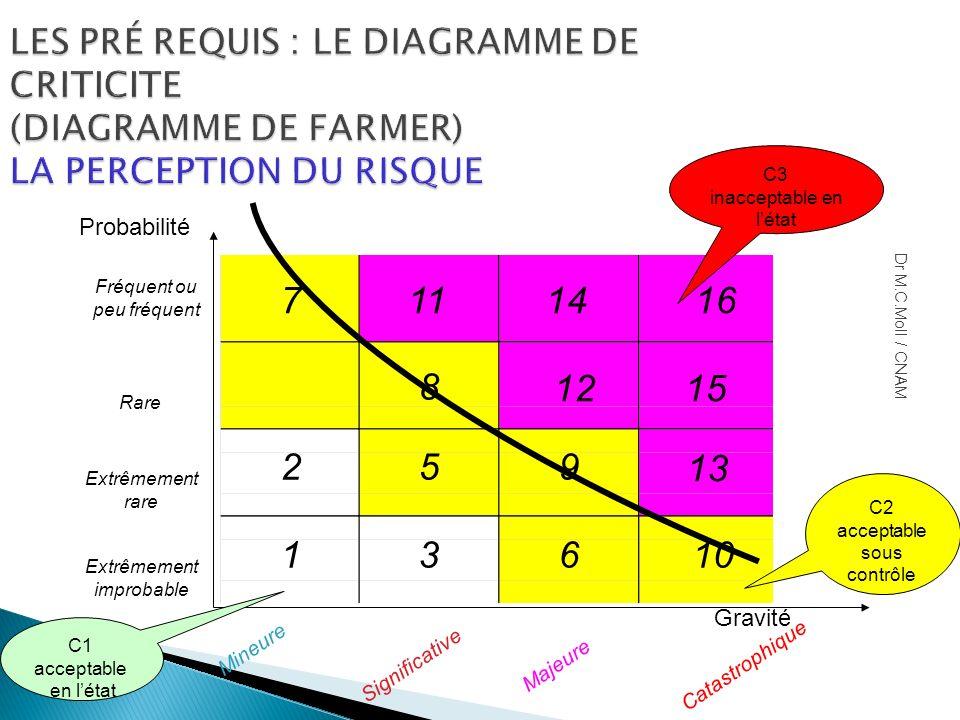 LES PRÉ REQUIS : LE DIAGRAMME DE CRITICITE (DIAGRAMME DE FARMER) LA PERCEPTION DU RISQUE