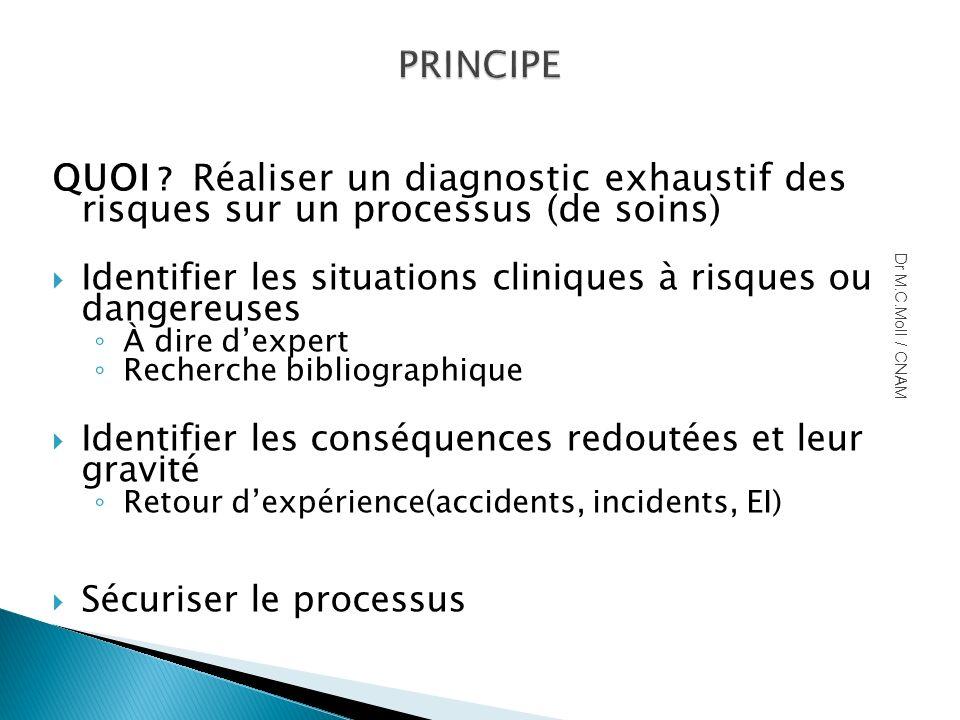 PRINCIPE QUOI Réaliser un diagnostic exhaustif des risques sur un processus (de soins)