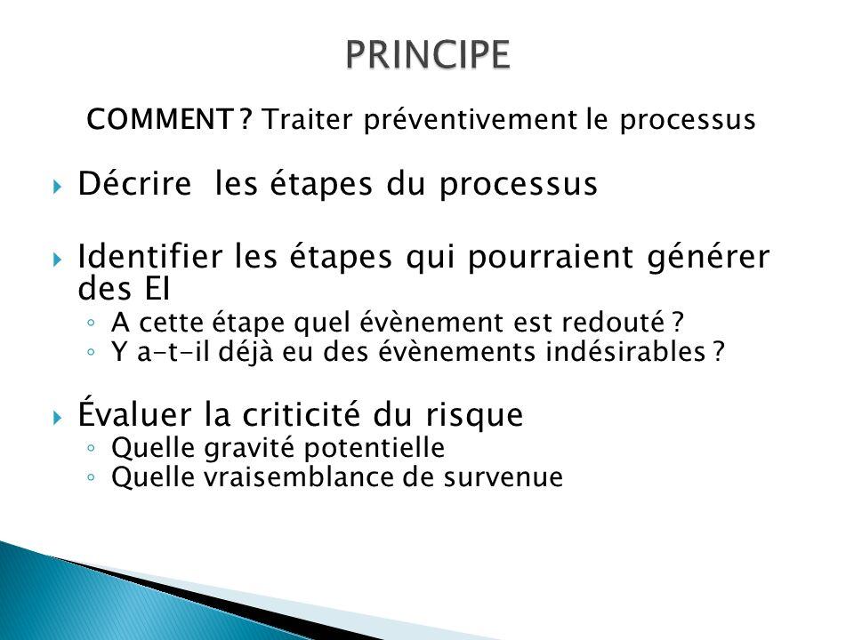 PRINCIPE Décrire les étapes du processus