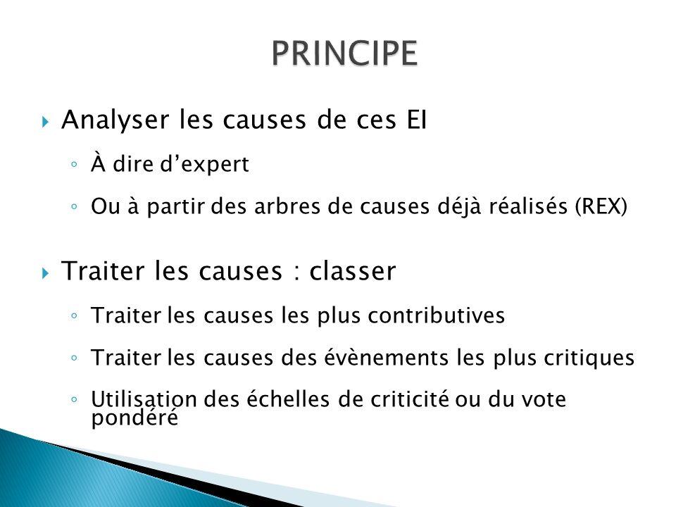 PRINCIPE Analyser les causes de ces EI Traiter les causes : classer