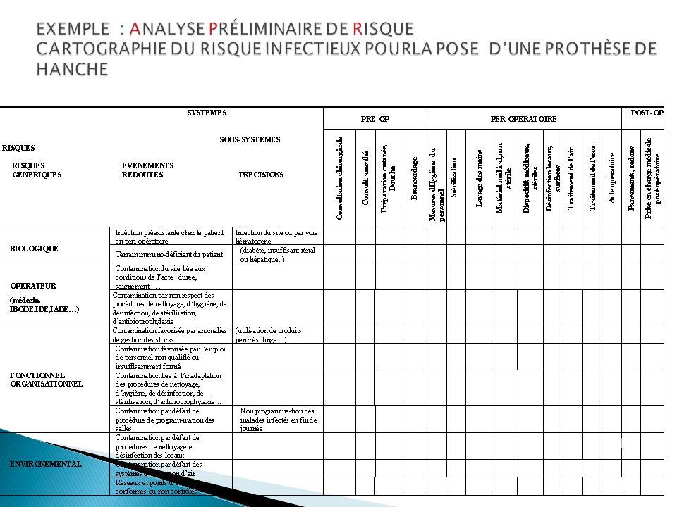 EXEMPLE : ANALYSE PRÉLIMINAIRE DE RISQUE CARTOGRAPHIE DU RISQUE INFECTIEUX POURLA POSE D'UNE PROTHÈSE DE HANCHE