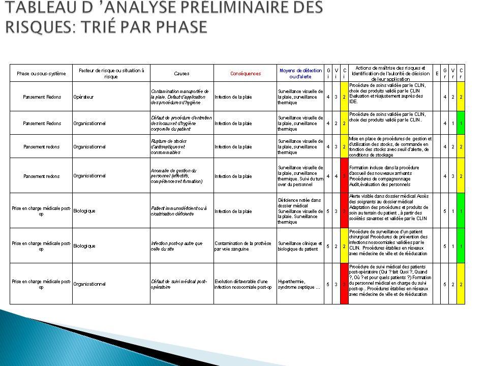 TABLEAU D 'ANALYSE PRÉLIMINAIRE DES RISQUES: TRIÉ PAR PHASE