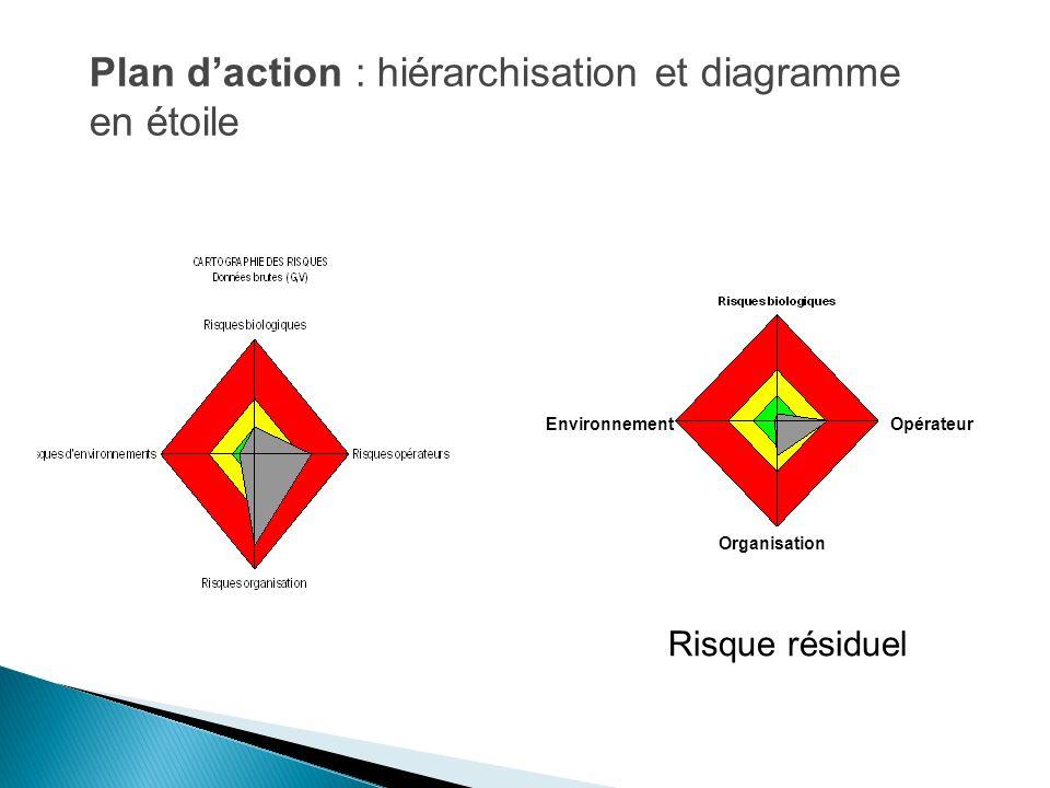 Plan d'action : hiérarchisation et diagramme en étoile