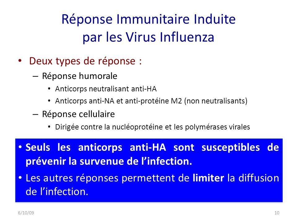 Réponse Immunitaire Induite par les Virus Influenza