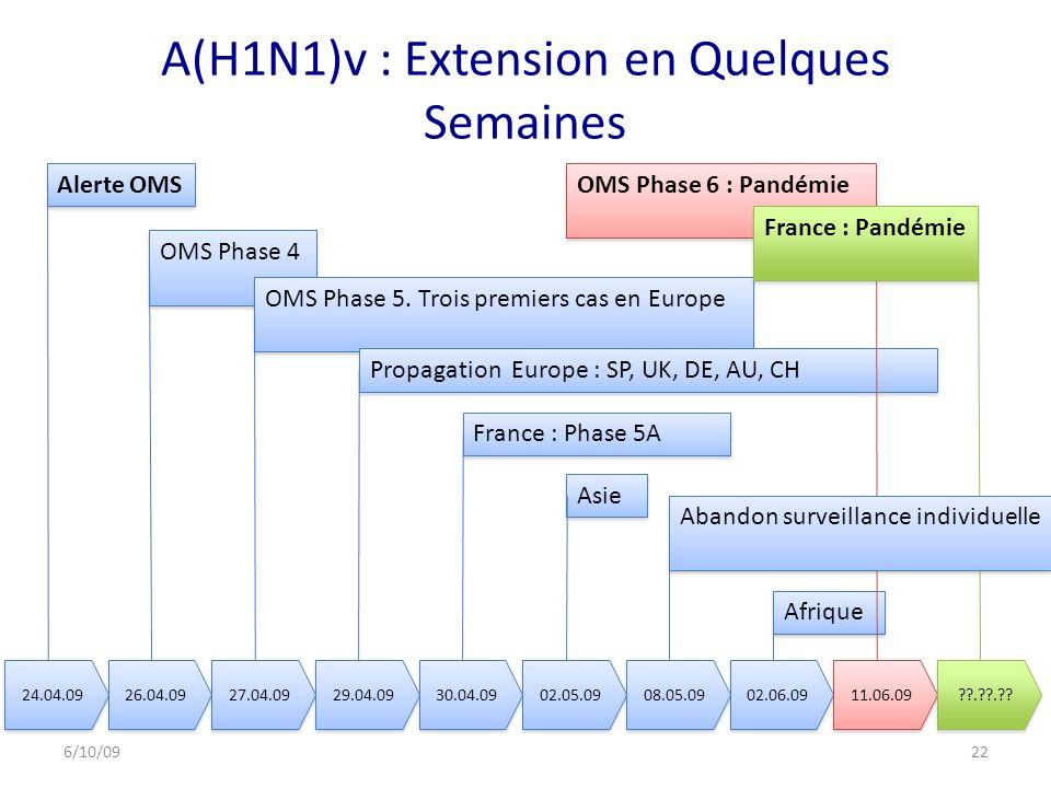 A(H1N1)v : Extension en Quelques Semaines
