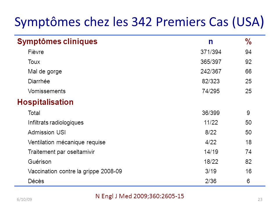 Symptômes chez les 342 Premiers Cas (USA)