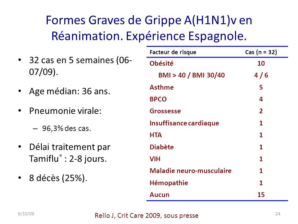 Formes Graves de Grippe A(H1N1)v en Réanimation. Expérience Espagnole.