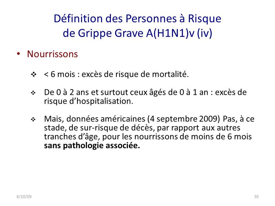 Définition des Personnes à Risque de Grippe Grave A(H1N1)v (iv)