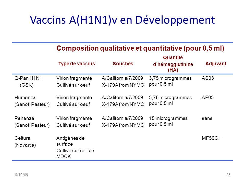 Vaccins A(H1N1)v en Développement