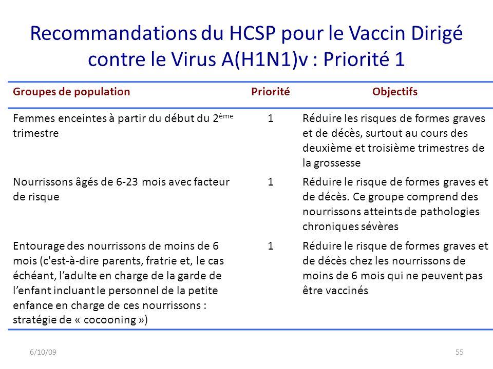 Recommandations du HCSP pour le Vaccin Dirigé contre le Virus A(H1N1)v : Priorité 1