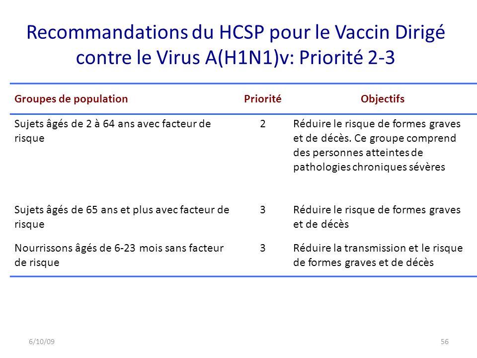 Recommandations du HCSP pour le Vaccin Dirigé contre le Virus A(H1N1)v: Priorité 2-3