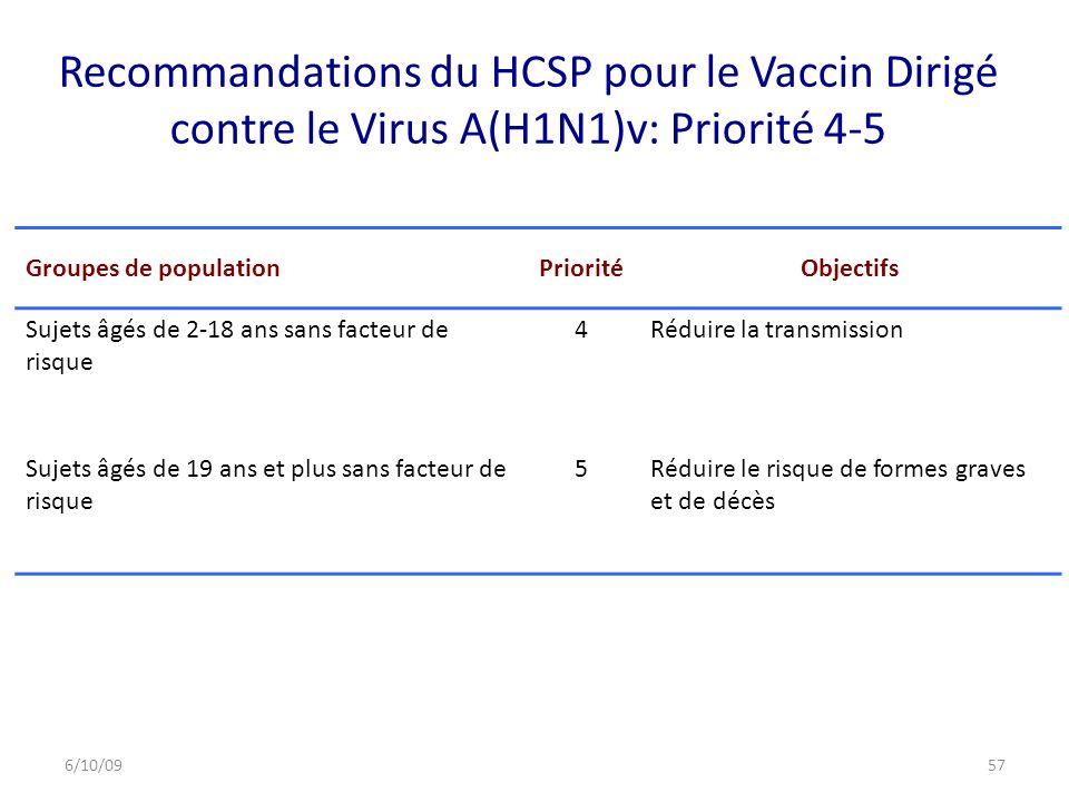 Recommandations du HCSP pour le Vaccin Dirigé contre le Virus A(H1N1)v: Priorité 4-5